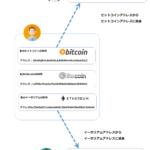 仮想通貨をはじめてトライする人が、ビットコインを買って、送金するまでの流れ(その① 登録・入金)